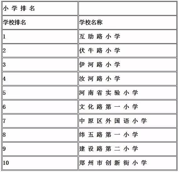郑州排名前10的小学、初中、初中、高中小学大学的题图片