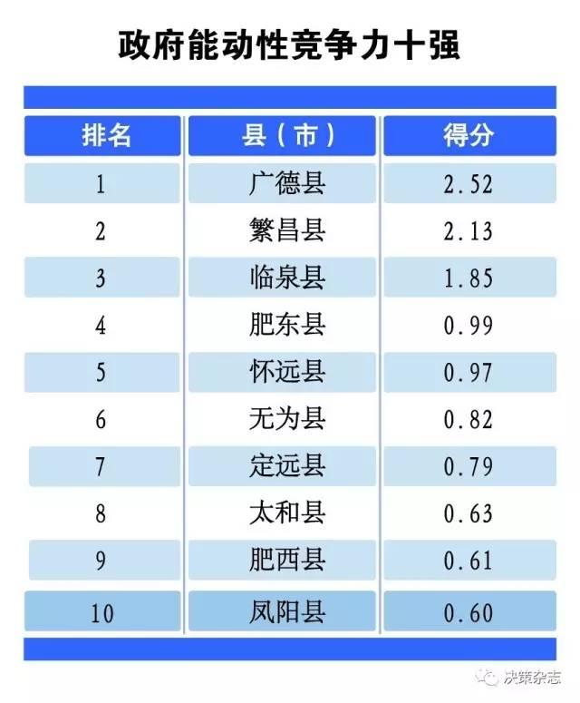 岳西县经济总量排名_岳西县经济开发区