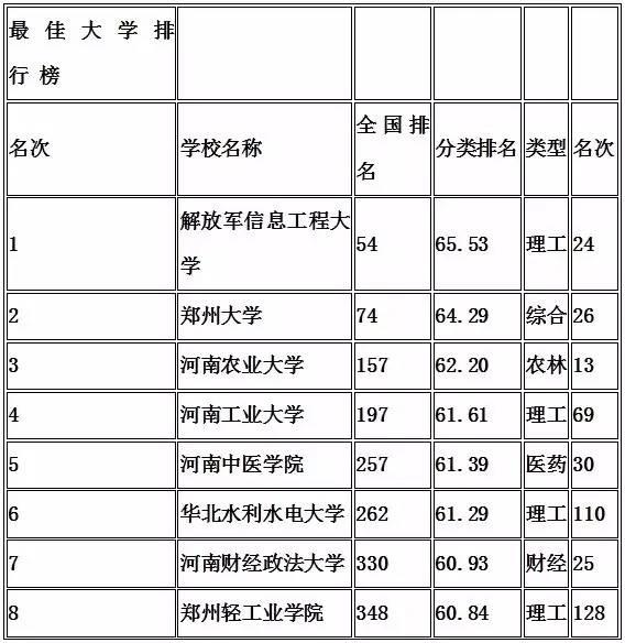 中国排名前10的小学、大学、初中、现状20郑州世纪高中初图片