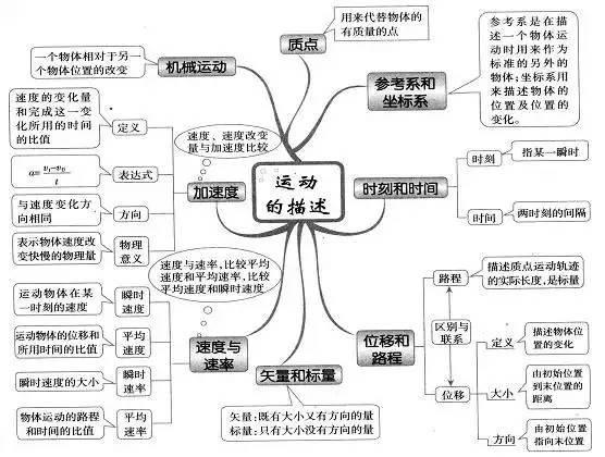 超全高中物理头脑导图,40张图扫清三年知识点(责编保举:数学家教jxfudao.com/xuesheng)