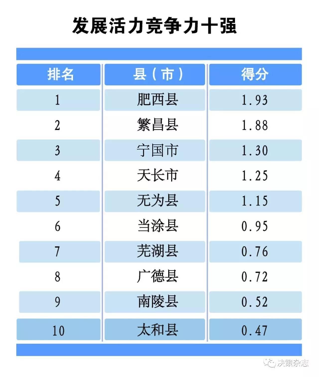 2019县域经济排行_辽宁县域经济城市排名