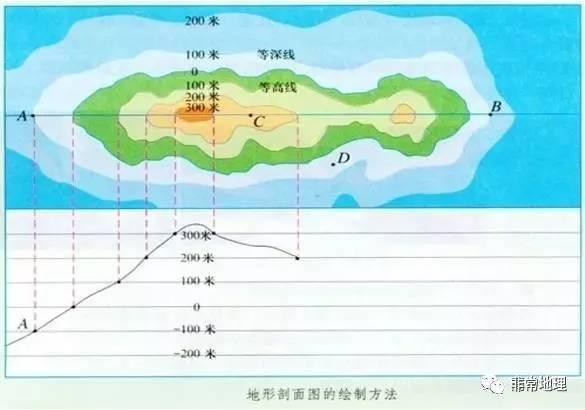 高中地理之地形剖面图的绘制与判读,你会了吗