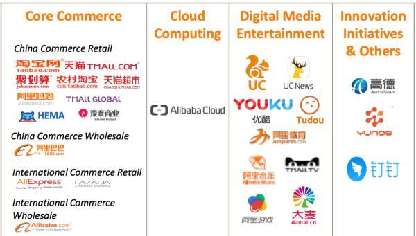 阿里巴巴业务分布:电商,云计算,数字娱乐,创新.