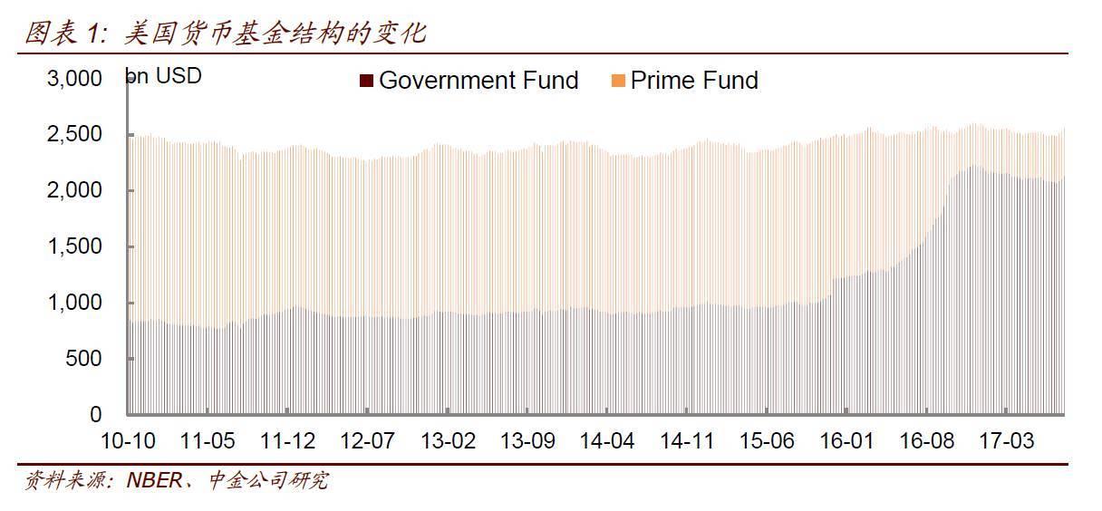 海外投资者再度增持美债,压制美债收益率的上行