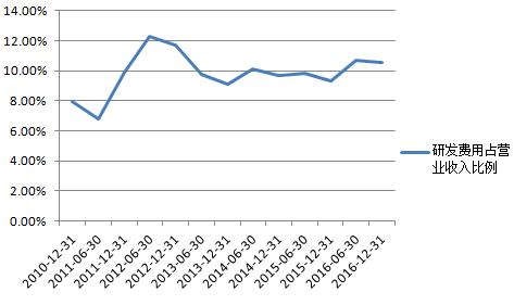 收入证明_营业收入费用率