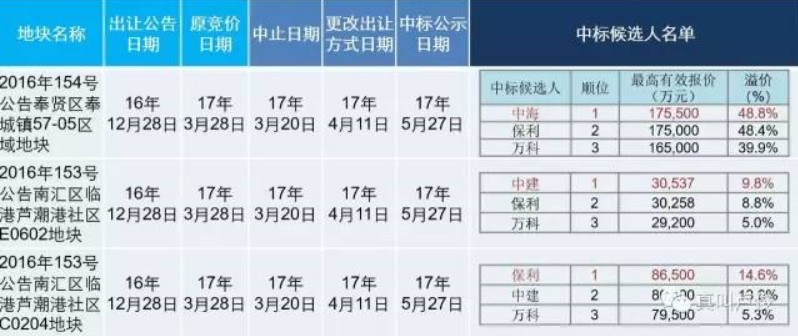 卢俊:房地产正在消失的5大红利