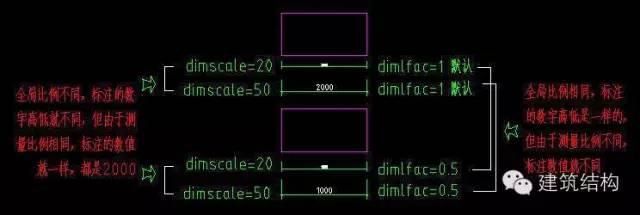 我在CAD尺寸里所缩放的布局和比例都cad标注文字图图片