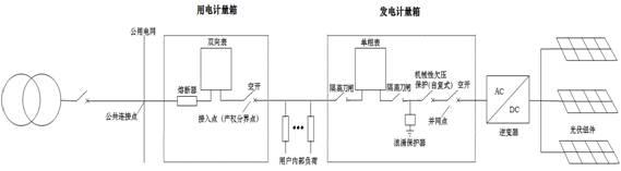 财经 正文  发电计量箱(三相) d.