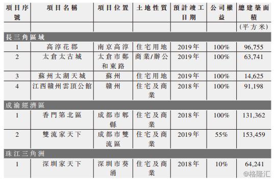 花样年控股1777.HK:维持高毛利核心优势,轻资化转型成效明显