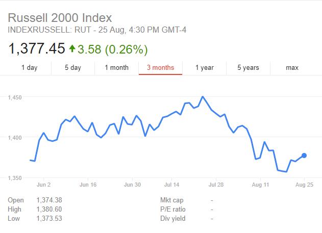 长达一个月的抛售之后,美股小盘股终于迎来喘息的一周