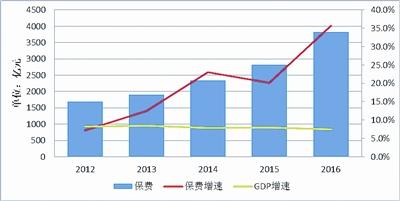 2019年保险业规模排行_中国保险业新媒体排行榜 2019年12月份