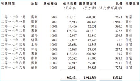佳兆业集团1638.HK:核心净利扭亏为盈,港股通新贵再腾飞