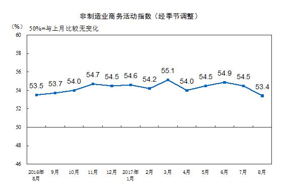 8月PMI数据:供需双双继续改善附各方解读