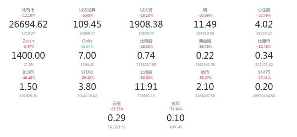 央行严厉叫停代币融资,知名ICO投资人:不行我们就去日本