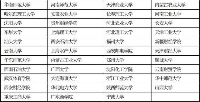2019高校經濟學排名_上海高校經濟學排名