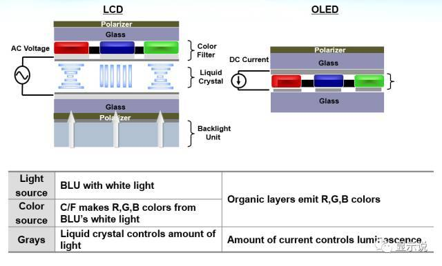 有機發光顯示二極管(oled)作為一種電流型發光器件已越來越多地被圖片