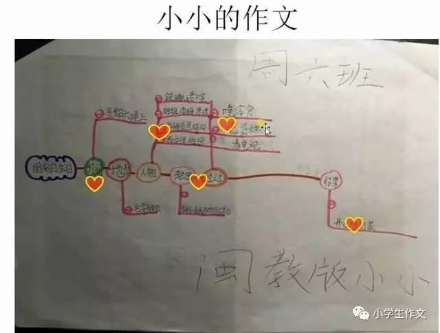 作业展(三年级思维导图课):小小,宸豪