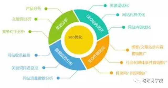 如何做外贸网站的SEO优化