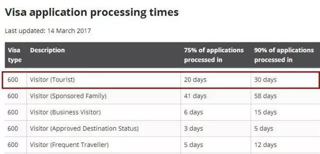 【出入境周报】澳洲旅游签证延长受理时间!英