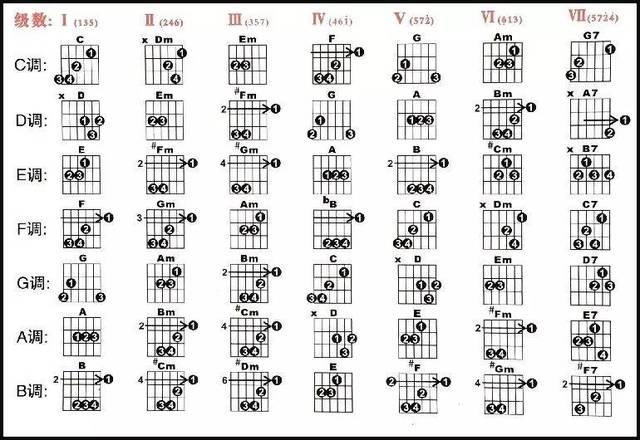 嫩衅幼女阴道固(�9/d�f�x�_注意:上图f调处的gm和弦有误,2指是多余的,不要按.