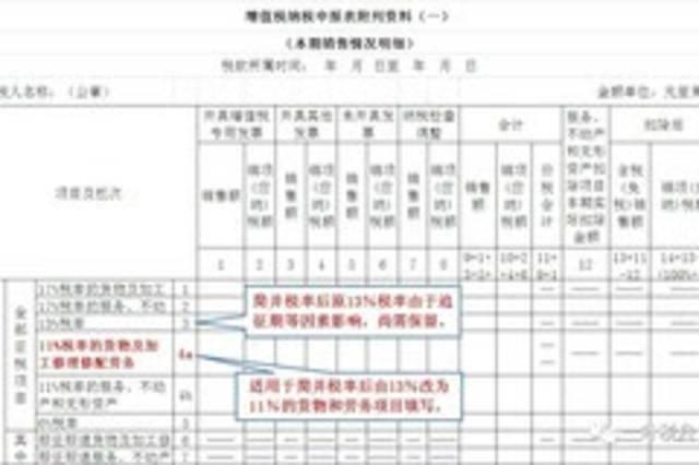 8月1日起增值税一般纳税人农产品抵扣申报和