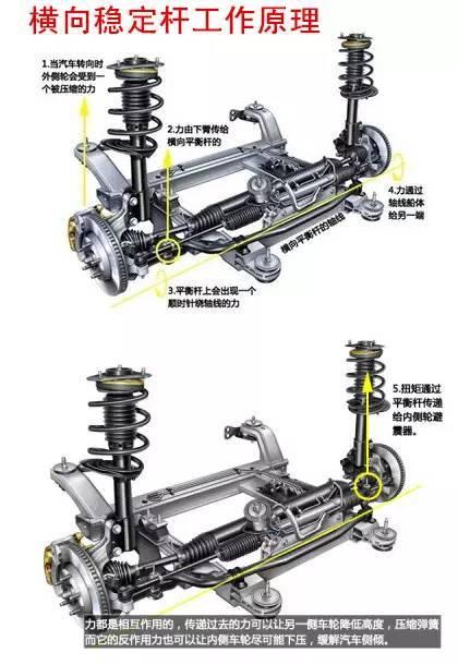 横向稳定杆的工作原理_汽车横向稳定杆框图
