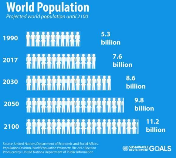 人口增长英文_看图写关于人口增长的英语作文 250 300字