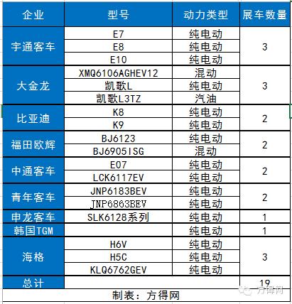 【现场】纯电动产品占天津公交展会90%!(附30张图片及数据分析)