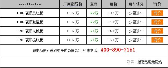 【无锡】smartfortwo限时优惠最高2万元