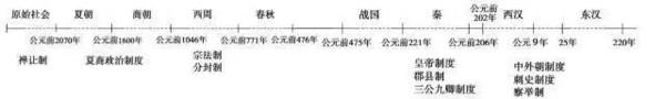 朝代-时间轴_中国历史时间轴-中国古代历史时间轴/中国历史事件时间轴图 ...