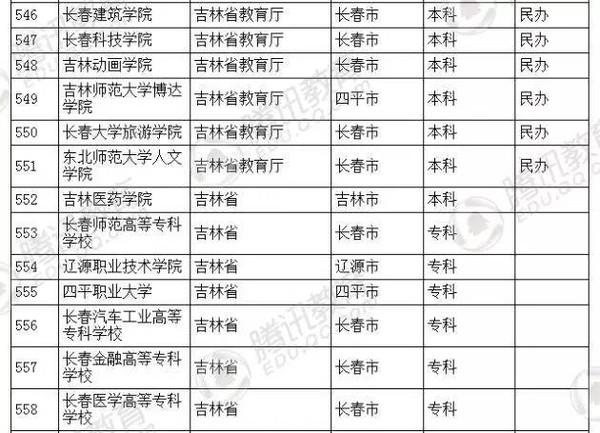 91自拍偷拍成人网_旅游 正文  6月3日,教育部官方网站发布2016年全国高等学校名单.