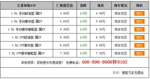 【无锡】买江淮何玥A30,送3000元礼包,有车。