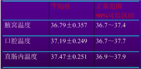 人体体温范围_成人正常体温范围_成人正常体温是多少_淘宝助理