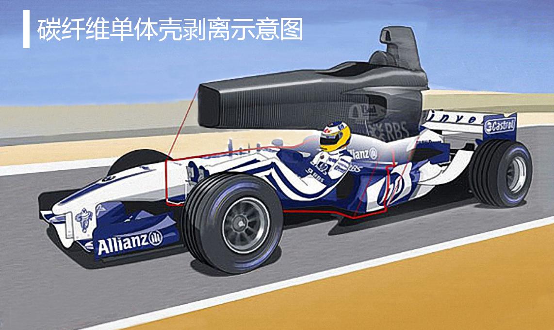 F1赛车_F1赛车上的碳纤维材料,离普通车还有多远?_搜狐汽车_搜狐网