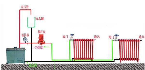 在原来的系统上去掉一段管道,泵串到管路上即可,下面是家用暖气片循环