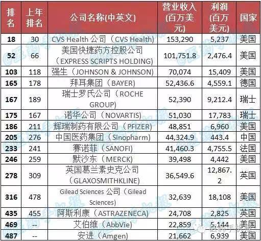 2016年《财富》全球500强发布中国医药集团才进入榜单