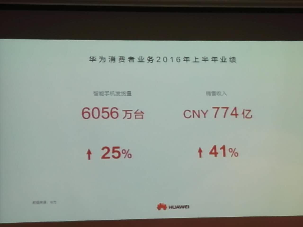 华为手机今年目标出货1.4亿部 营收280亿美元的照片 - 2