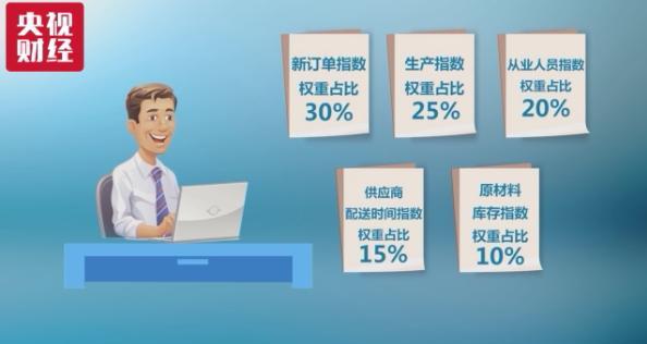 业宏观答案_让你秒懂:备受关注的PMI指数,是如何计算出来的_搜狐财经_搜狐网