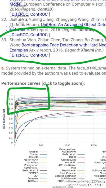 小米黑科技 人脸检测算法准确率全球第一的照片 - 2