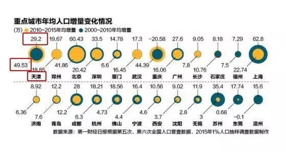 各大城市近年出生人口_各年份出生人口数