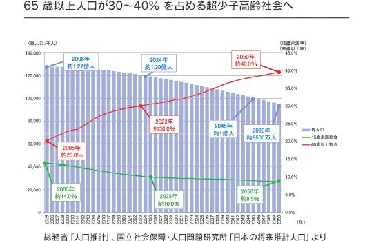 日本人口那么多_动画片里日本家家有一栋房子,这是真的吗
