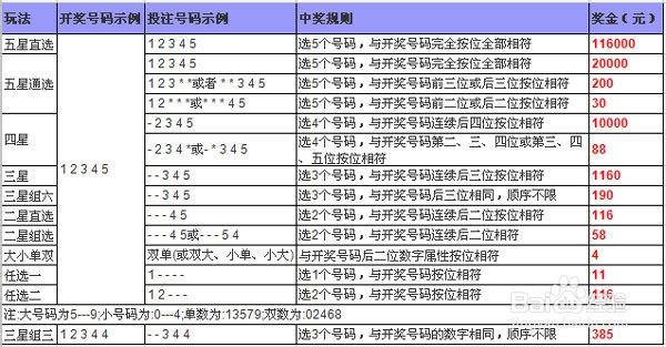 时时彩四星组选12玩法_时时彩是中国福利彩票发行管理中心组织发行的即开型数字彩票,玩法