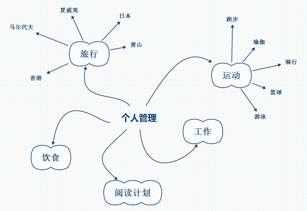 這些都是個人管理的一部分. xmind個人管理思維導圖模板(一)圖片