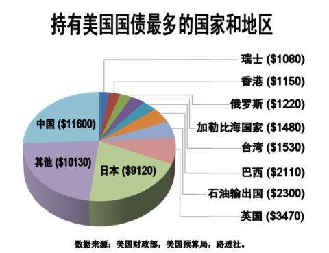 中国为何买美国国债_中国对美国国债的持有与抛售减持,为何如此转变?