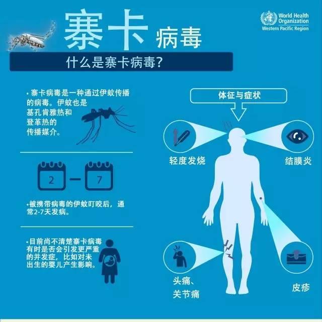 寨卡病毒疫苗試驗