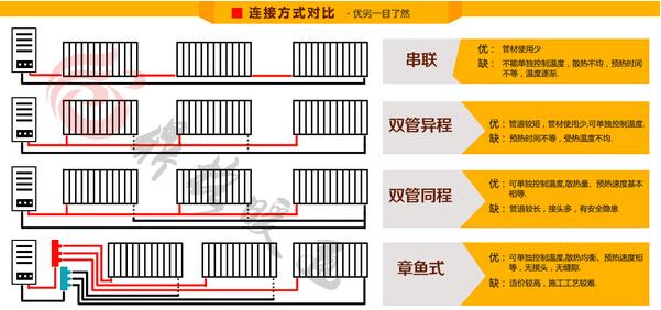 房产 正文  暖气片安装的管路系统有三种形式:串联式,并联式,章鱼式.