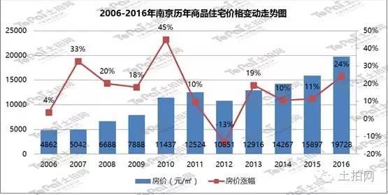 南京 房价_地王盛宴之后,南京房地产市场将走向何方?-搜狐财经