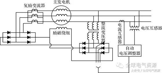 露逼做爱囹�a_图6-9(a)自励式静止半导体励磁系统原理图