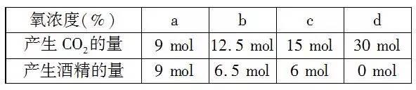 生物专题复习:细胞呼吸方式判断的高考常考归类分析
