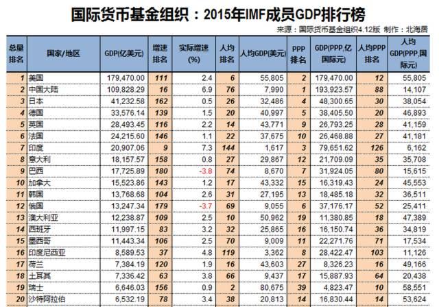 2017经济总量全球排名_世界经济总量排名